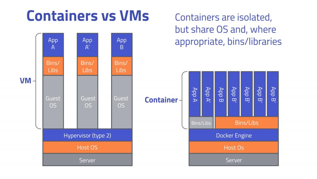 داکر چیست (Docker) و چرا اینقدر محبوب است؟